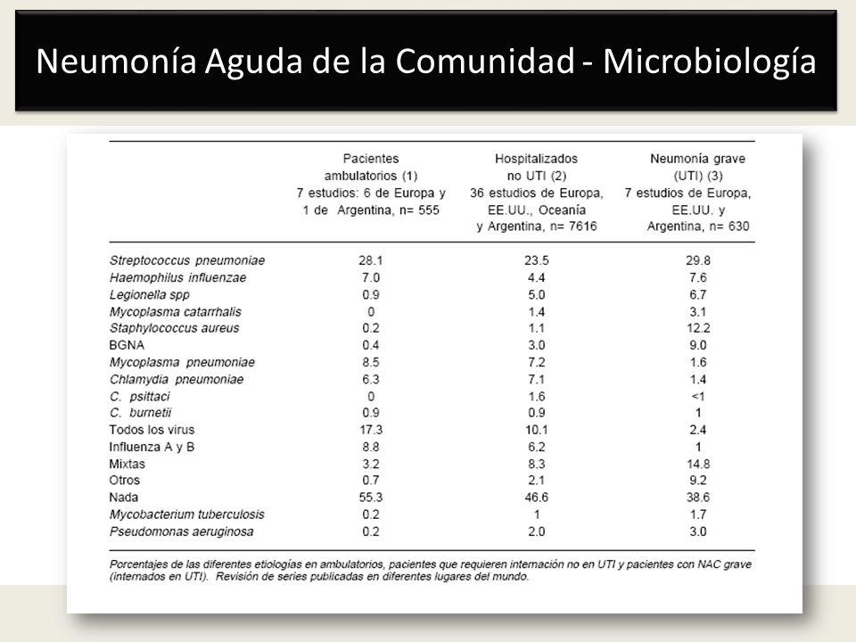 Neumonía Aguda de la Comunidad - Microbiología