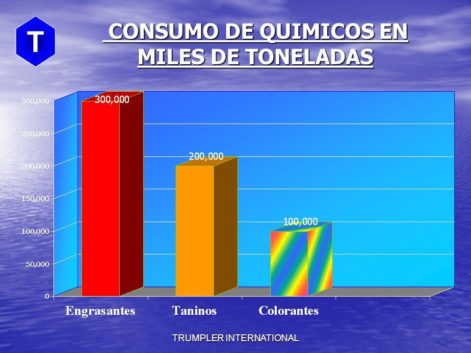 CONSUMO DE QUIMICOS EN MILES DE TONELADAS