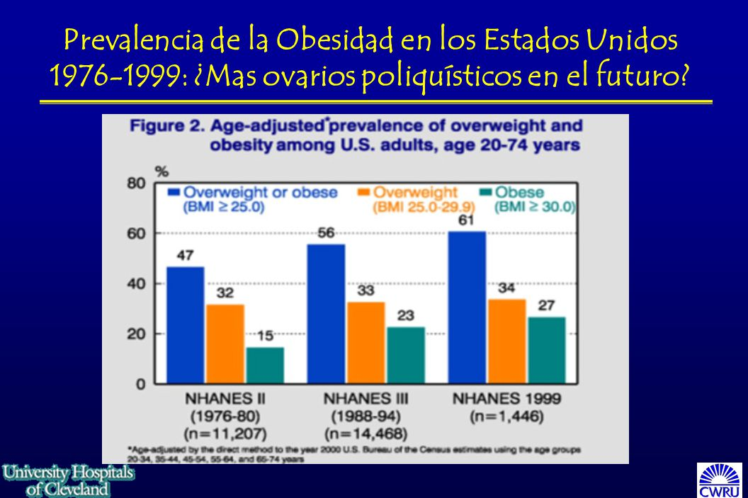 Prevalencia de la Obesidad en los Estados Unidos 1976-1999: ¿Mas ovarios poliquísticos en el futuro