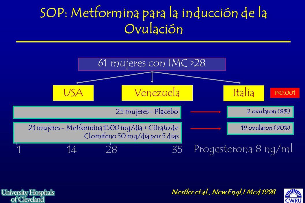 SOP: Metformina para la inducción de la Ovulación