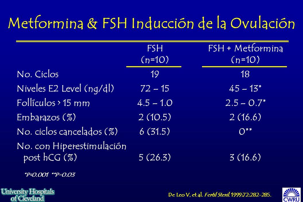 Metformina & FSH Inducción de la Ovulación