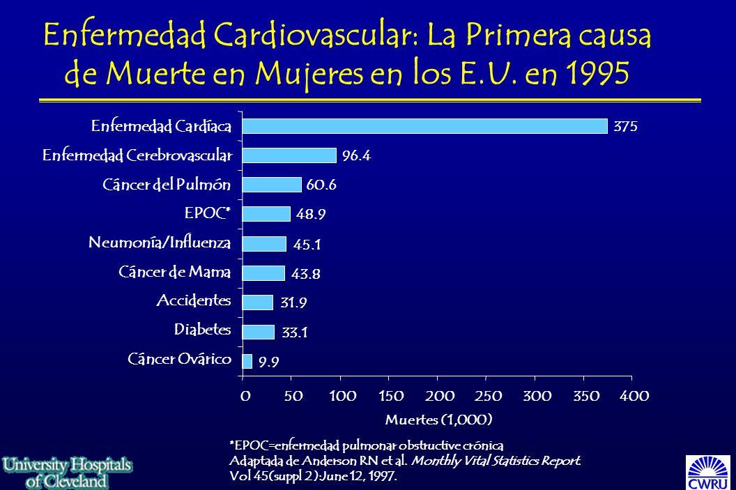 Enfermedad Cardiovascular: La Primera causa de Muerte en Mujeres en los E.U. en 1995