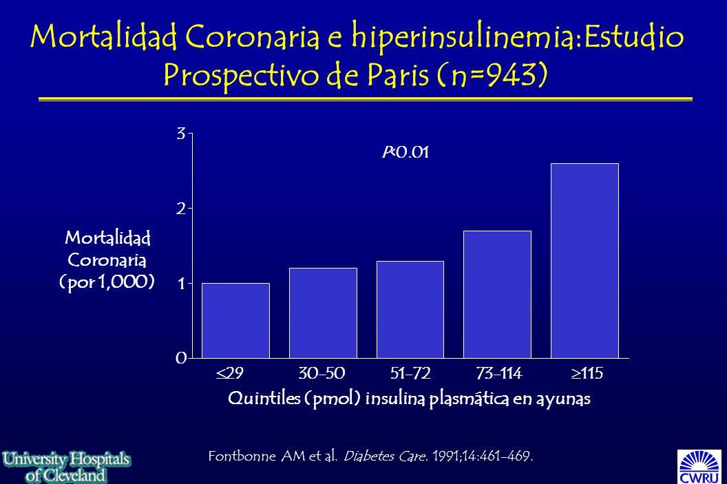 Mortalidad Coronaria e hiperinsulinemia:Estudio Prospectivo de Paris (n=943)