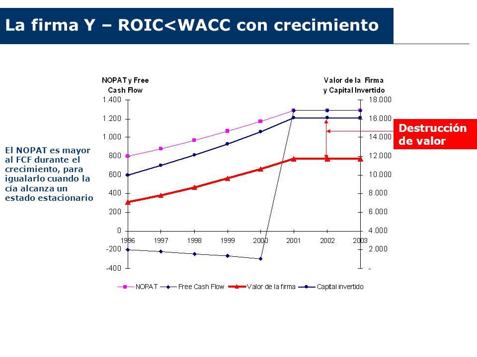 Argentina 2003-2006 La firma Y – ROIC<WACC con crecimiento