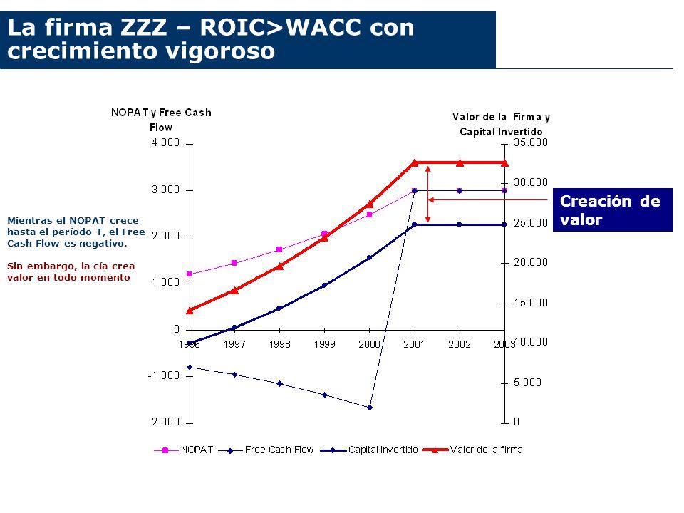 La firma ZZZ – ROIC>WACC con crecimiento vigoroso