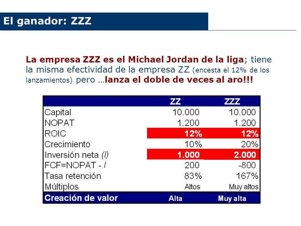 El ganador: ZZZ