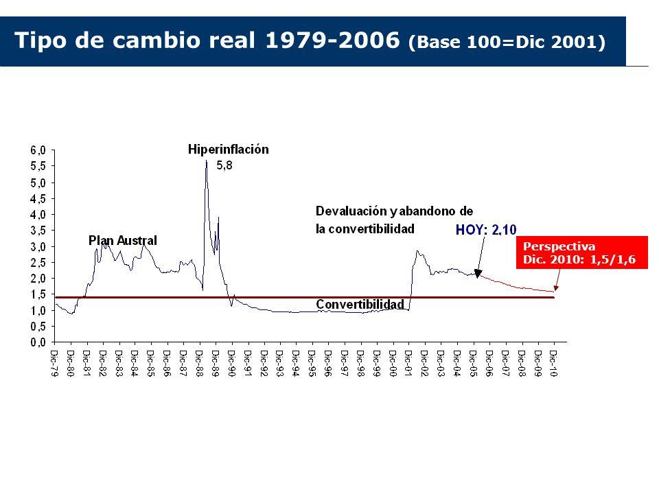 Tipo de cambio real 1979-2006 (Base 100=Dic 2001)