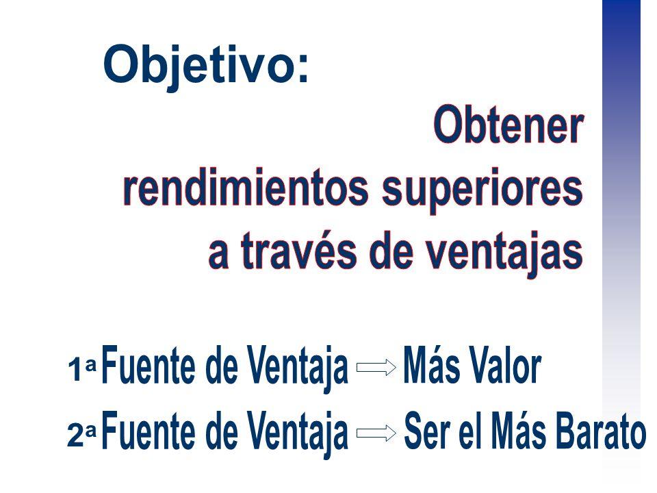 Objetivo: Obtener. rendimientos superiores. a través de ventajas. 1a. Fuente de Ventaja. Más Valor.