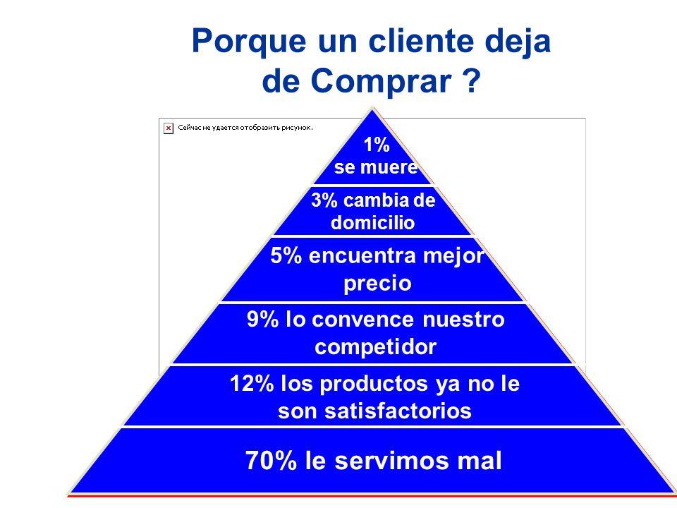 5% encuentra mejor precio 9% lo convence nuestro competidor