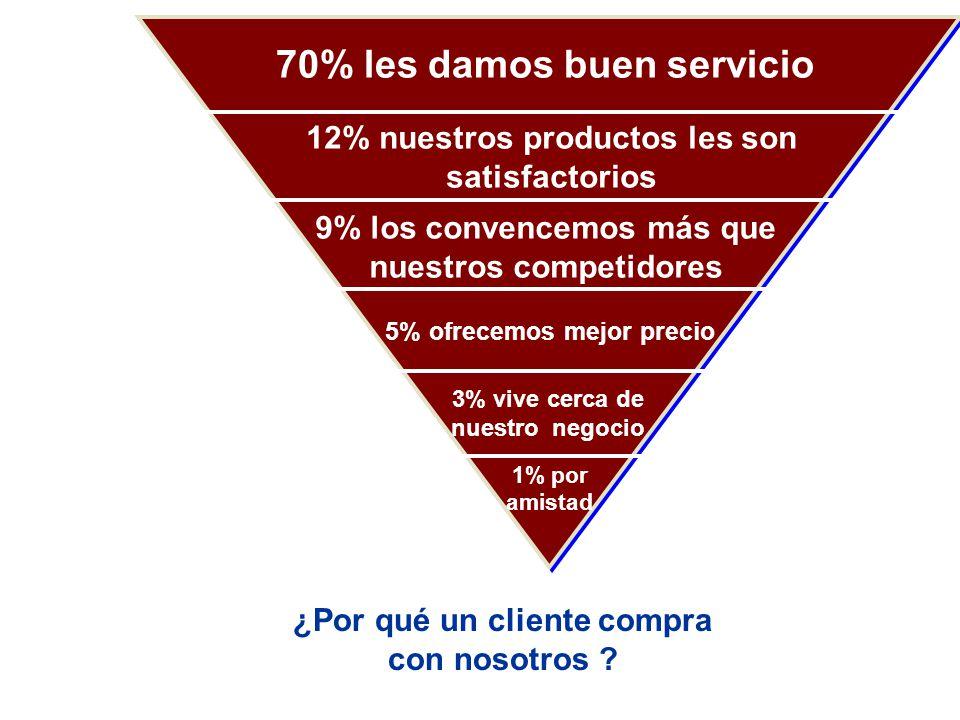 70% les damos buen servicio