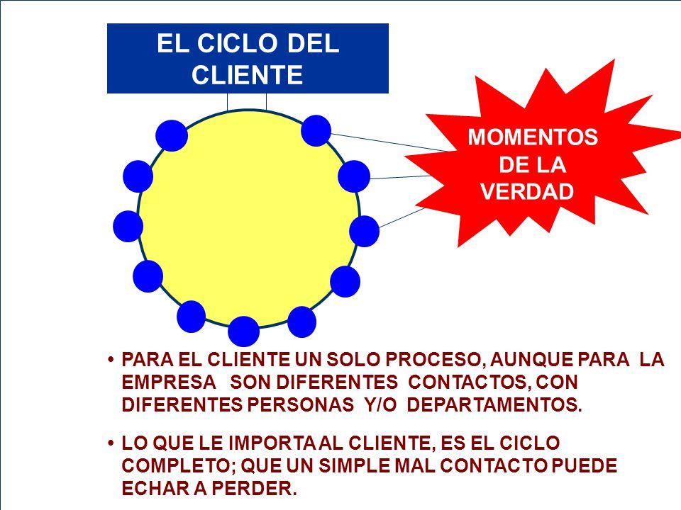 EL CICLO DEL CLIENTE MOMENTOS DE LA VERDAD