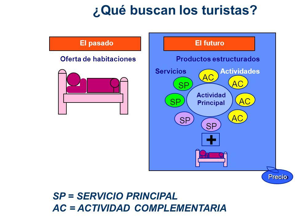 + ¿Qué buscan los turistas SP = SERVICIO PRINCIPAL