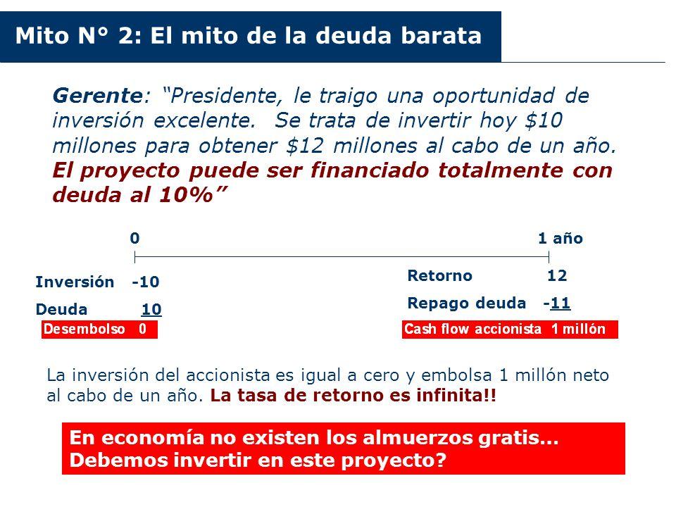 Argentina 2003-2006 Mito N° 2: El mito de la deuda barata