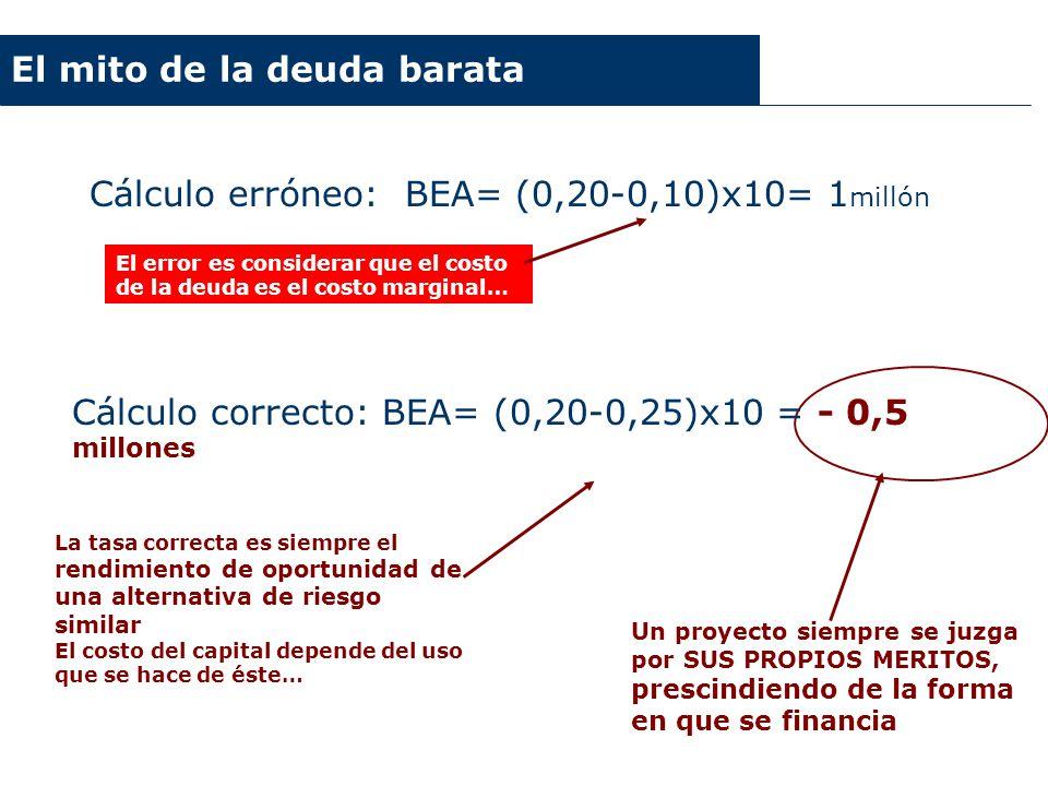Cálculo erróneo: BEA= (0,20-0,10)x10= 1millón