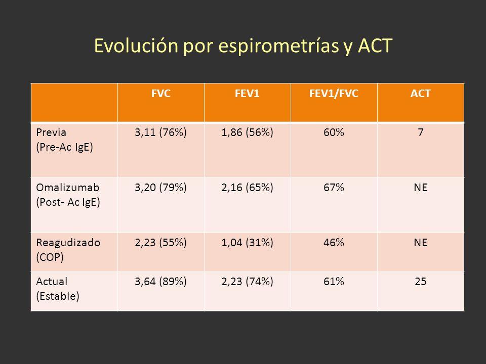 Evolución por espirometrías y ACT
