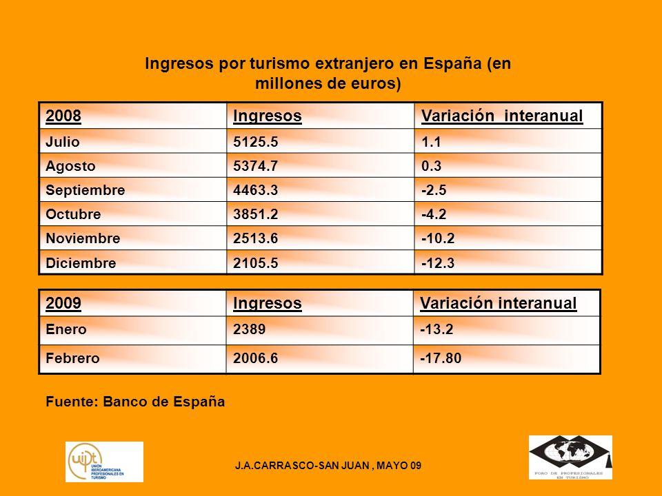 Ingresos por turismo extranjero en España (en millones de euros)