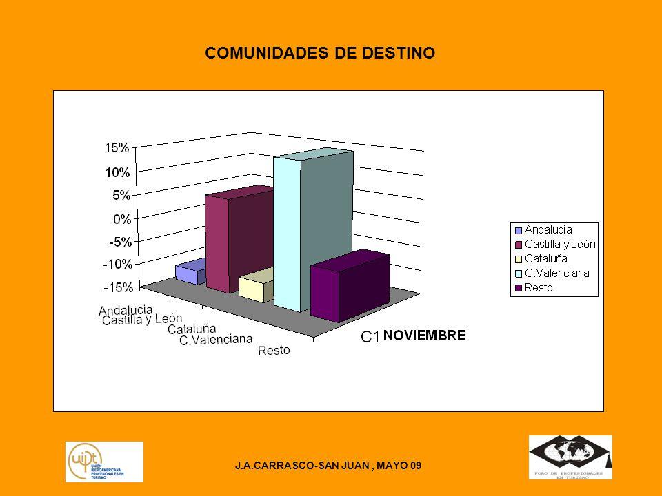 COMUNIDADES DE DESTINO J.A.CARRASCO-SAN JUAN , MAYO 09