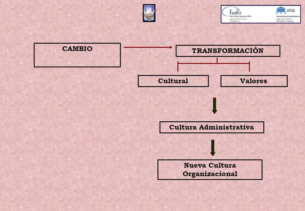 Cultura Administrativa Nueva Cultura Organizacional