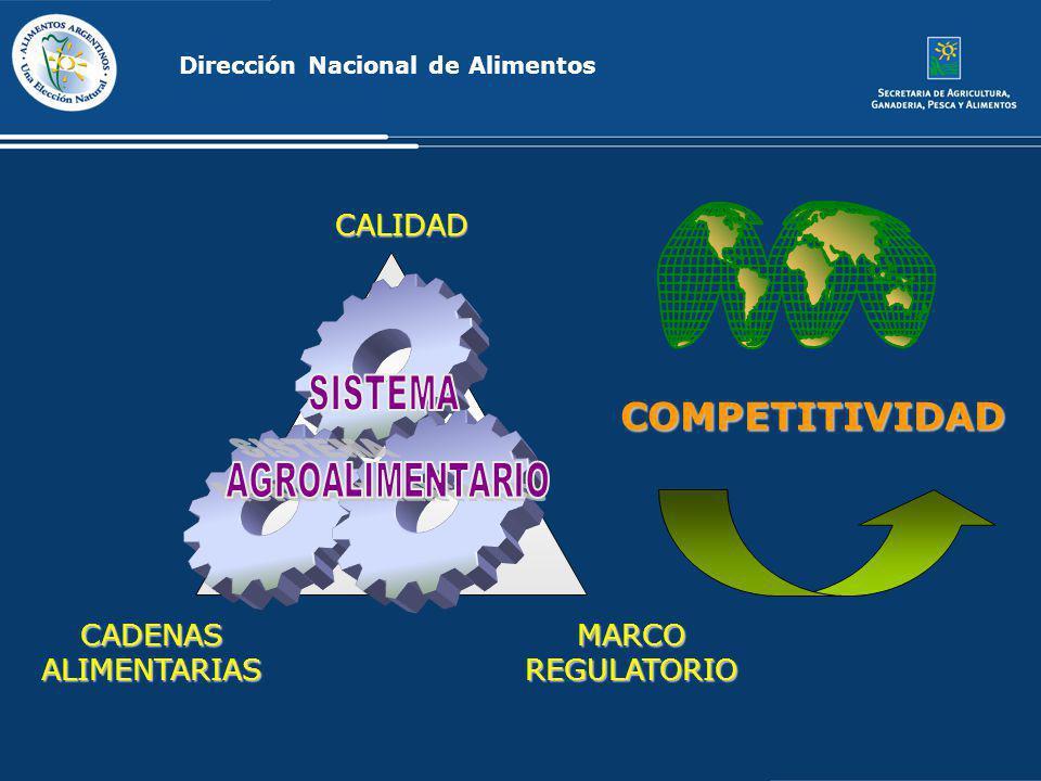 COMPETITIVIDAD CALIDAD SISTEMA AGROALIMENTARIO CADENAS ALIMENTARIAS