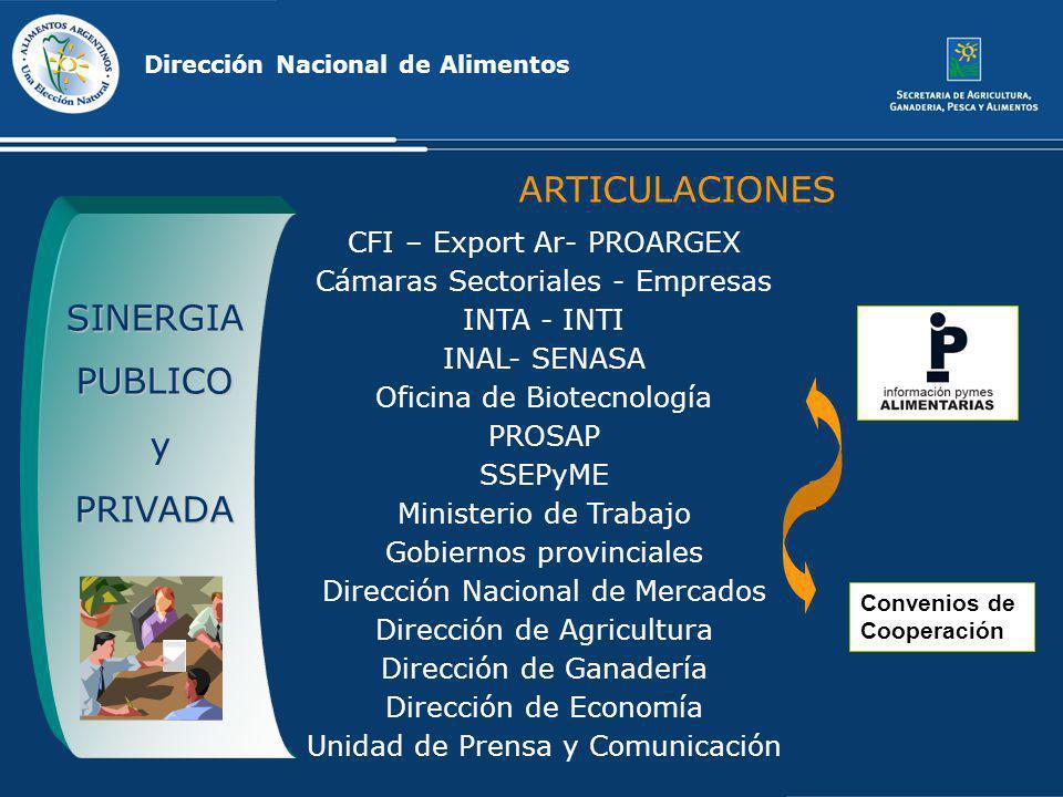 ARTICULACIONES SINERGIA PUBLICO y PRIVADA CFI – Export Ar- PROARGEX