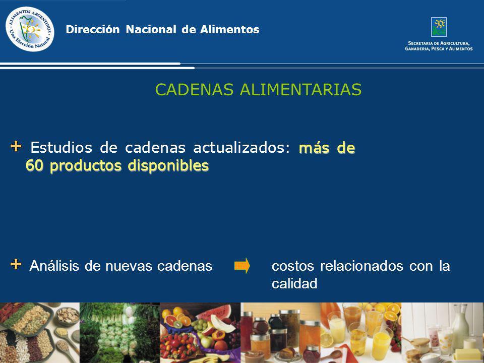 Dirección Nacional de Alimentos