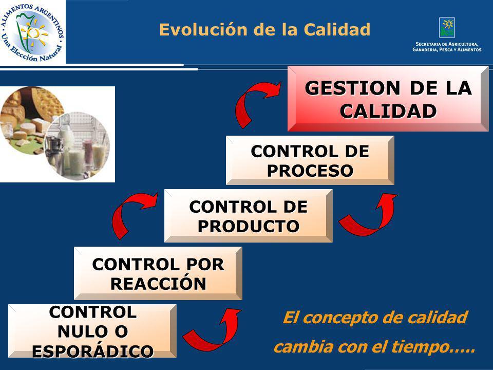 Evolución de la Calidad CONTROL NULO O ESPORÁDICO