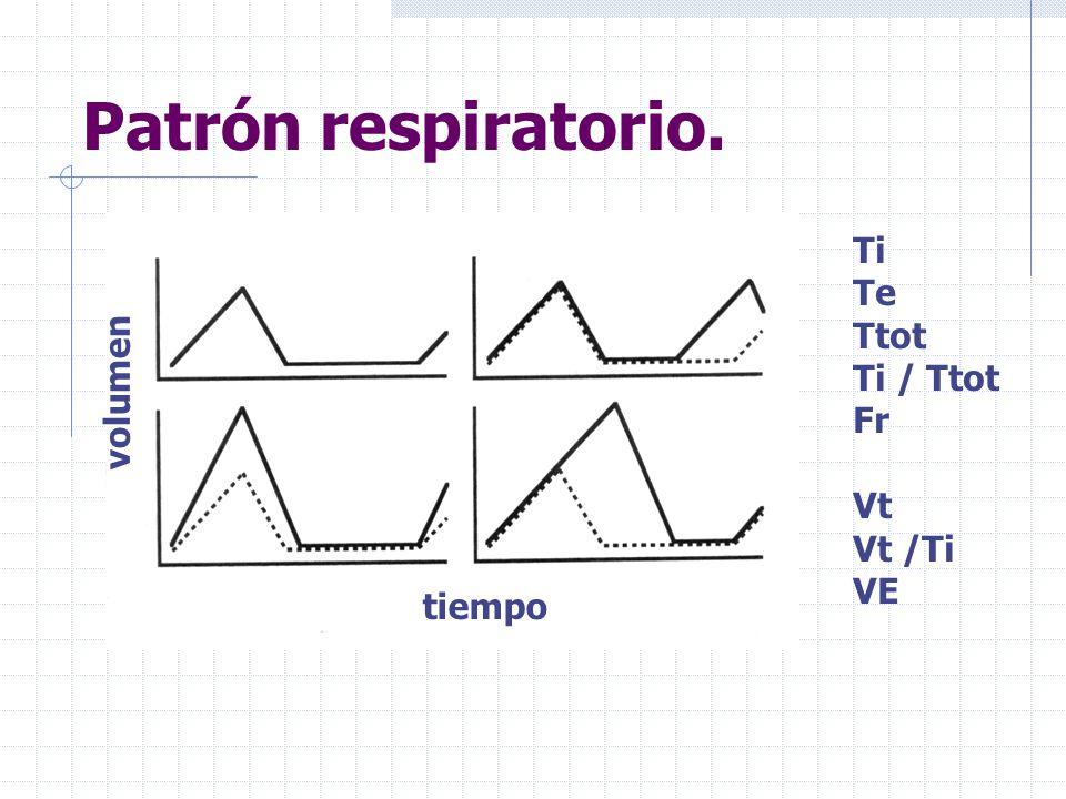 Patrón respiratorio. Ti Te Ttot Ti / Ttot Fr volumen Vt Vt /Ti VE