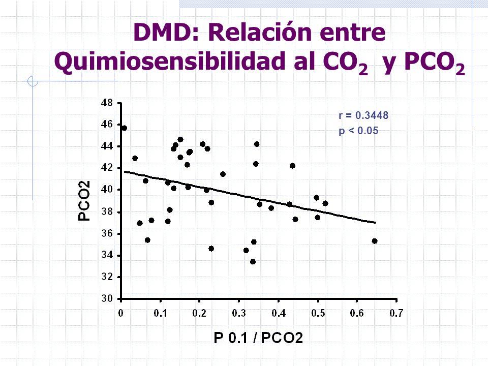 DMD: Relación entre Quimiosensibilidad al CO2 y PCO2