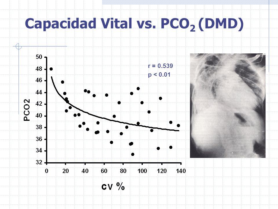 Capacidad Vital vs. PCO2 (DMD)
