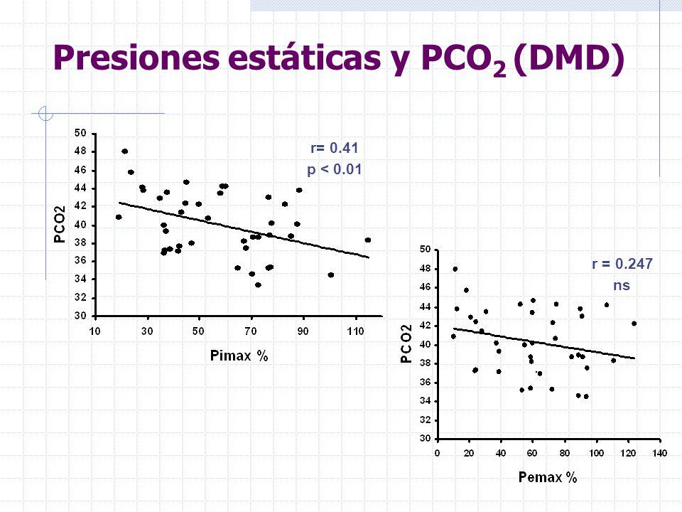 Presiones estáticas y PCO2 (DMD)