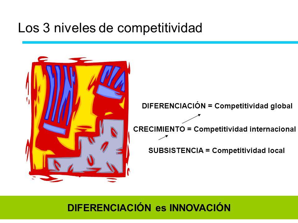 Los 3 niveles de competitividad