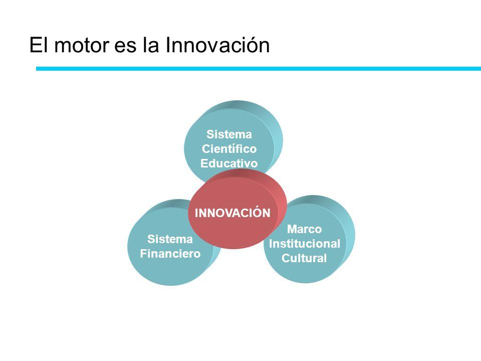 El motor es la Innovación