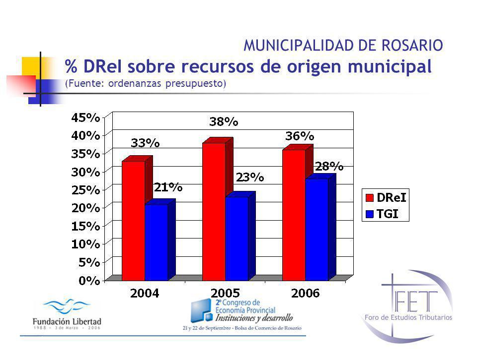 MUNICIPALIDAD DE ROSARIO % DReI sobre recursos de origen municipal (Fuente: ordenanzas presupuesto)