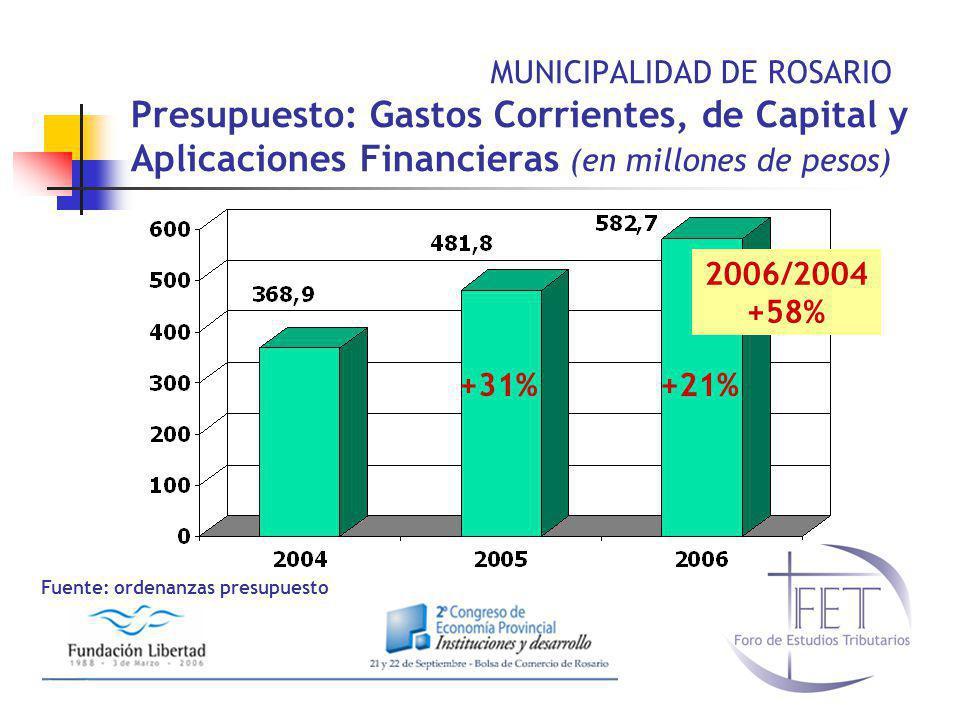 Fuente: ordenanzas presupuesto