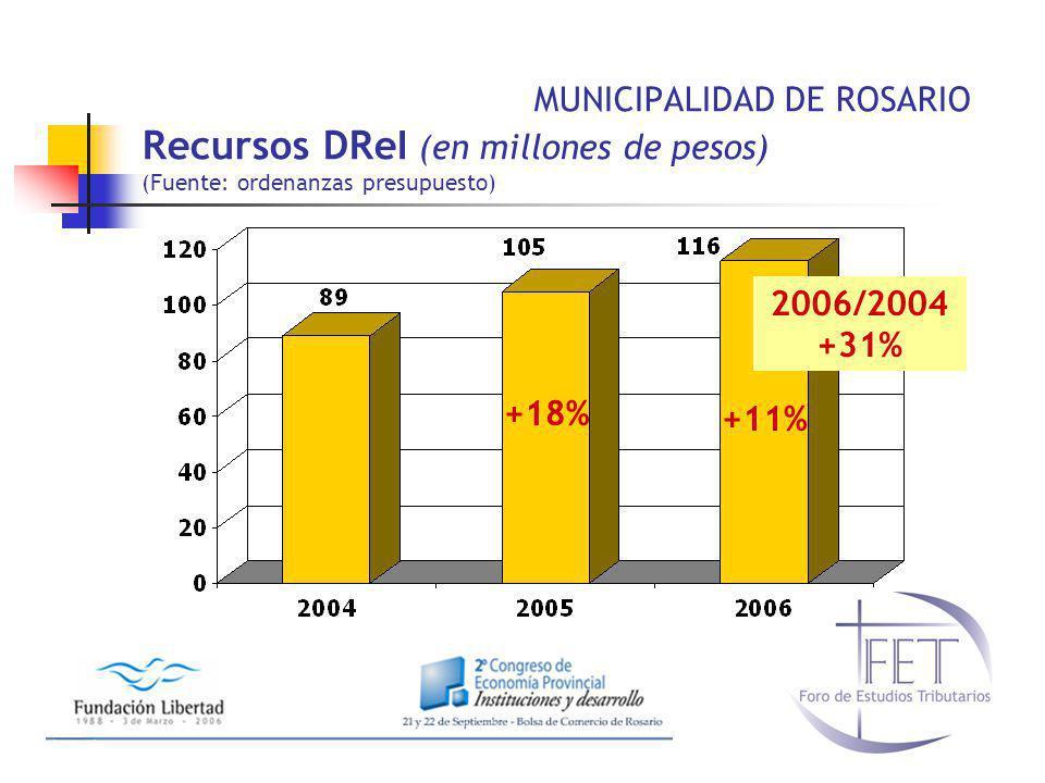 MUNICIPALIDAD DE ROSARIO Recursos DReI (en millones de pesos) (Fuente: ordenanzas presupuesto)