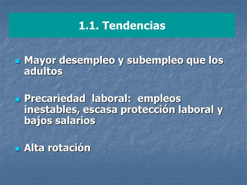 1.1. Tendencias Mayor desempleo y subempleo que los adultos