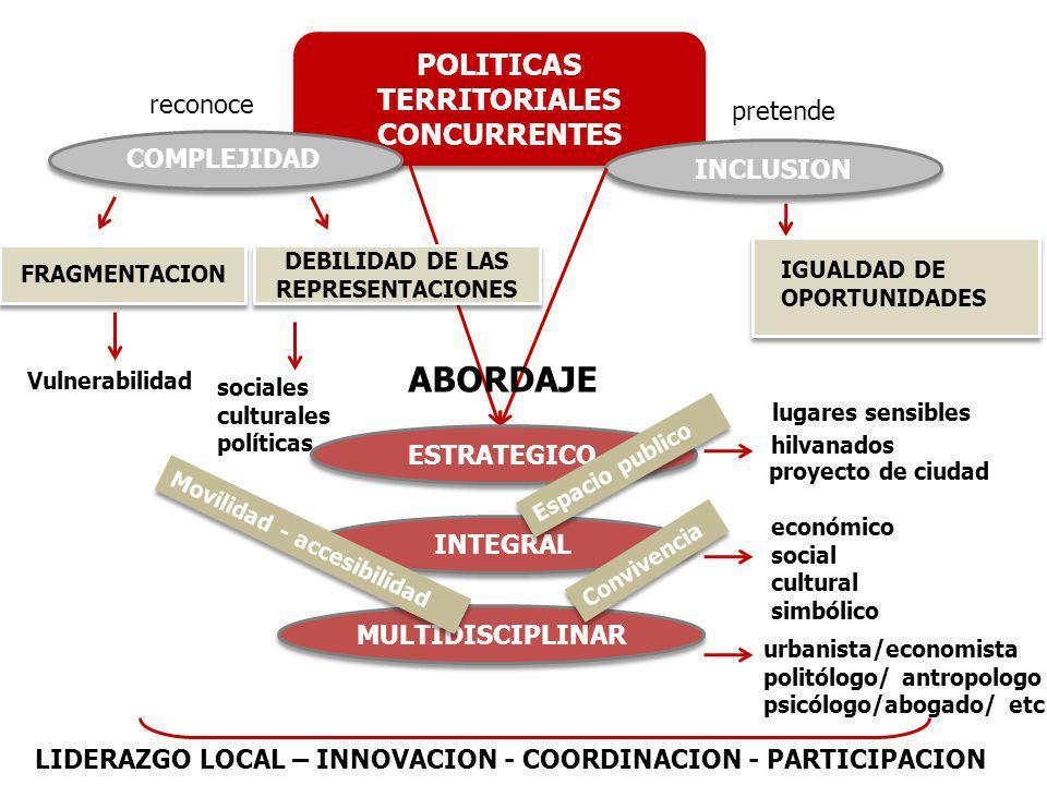 POLITICAS TERRITORIALES DEBILIDAD DE LAS REPRESENTACIONES