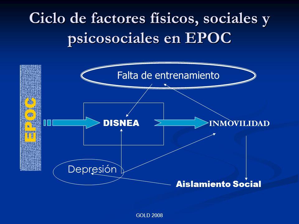 Ciclo de factores físicos, sociales y psicosociales en EPOC