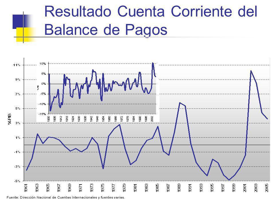 Resultado Cuenta Corriente del Balance de Pagos