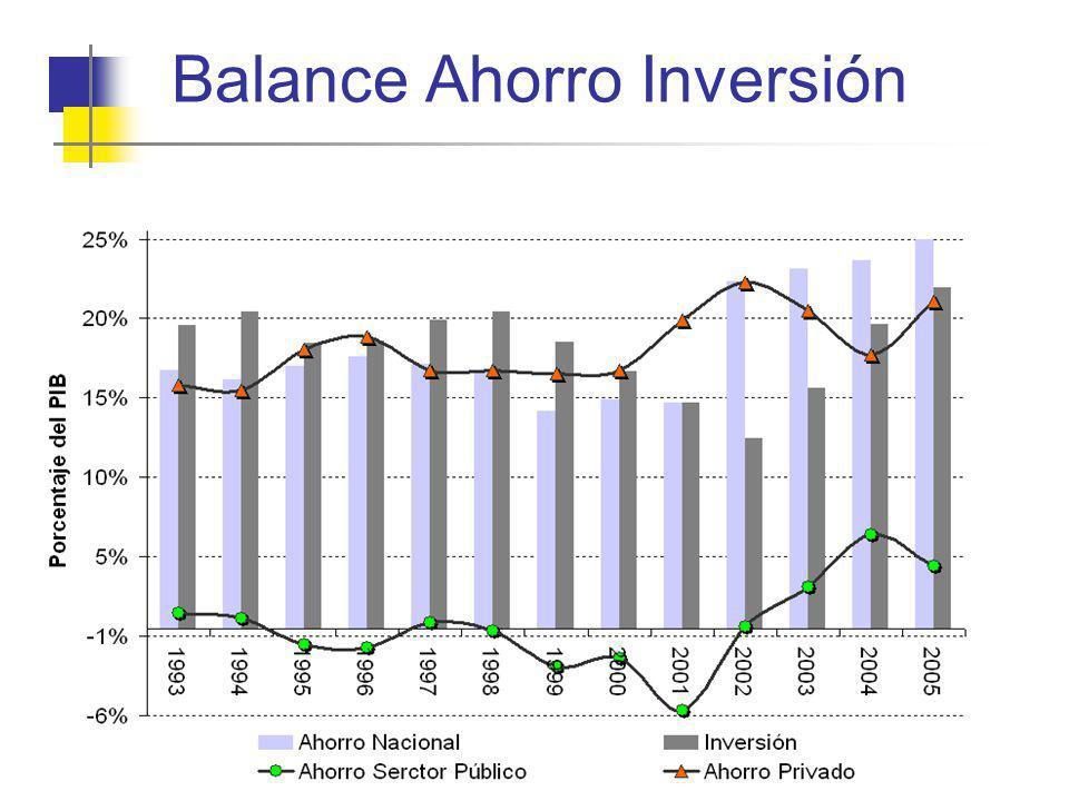 Balance Ahorro Inversión