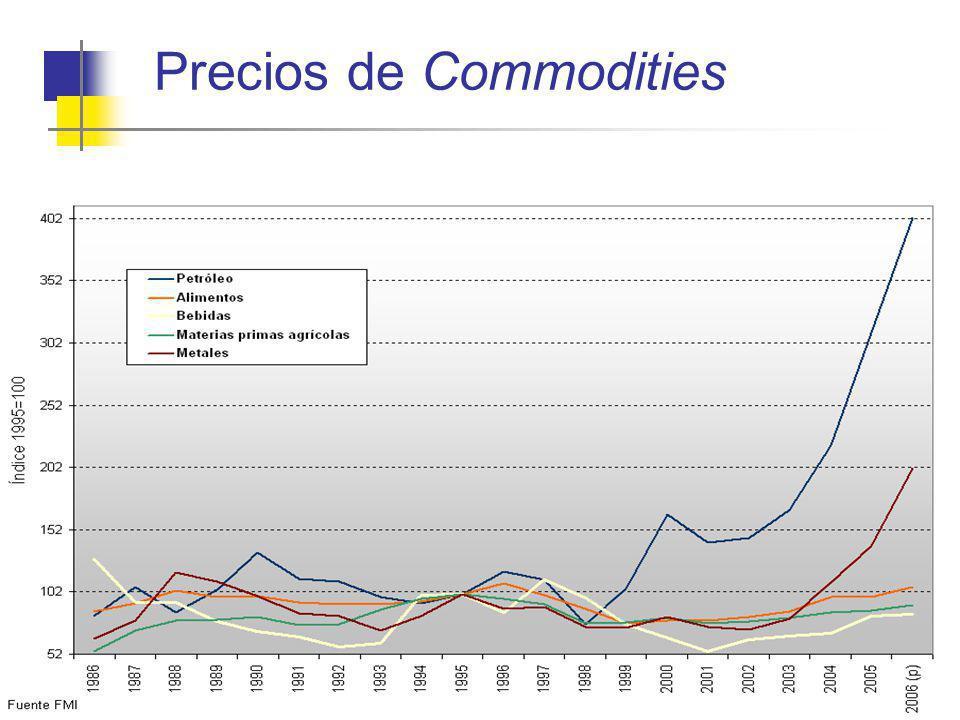 Precios de Commodities