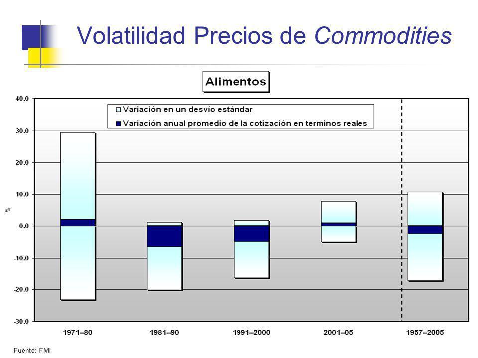 Volatilidad Precios de Commodities