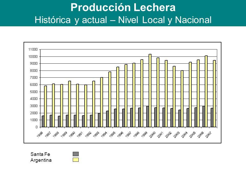 Producción Lechera Histórica y actual – Nivel Local y Nacional