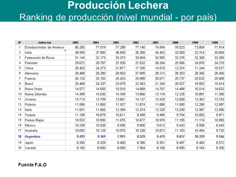 Producción Lechera Ranking de producción (nivel mundial - por país)