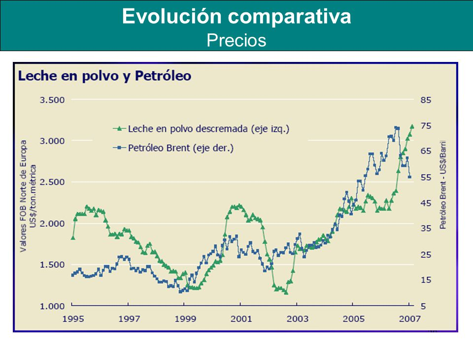 Evolución comparativa Precios