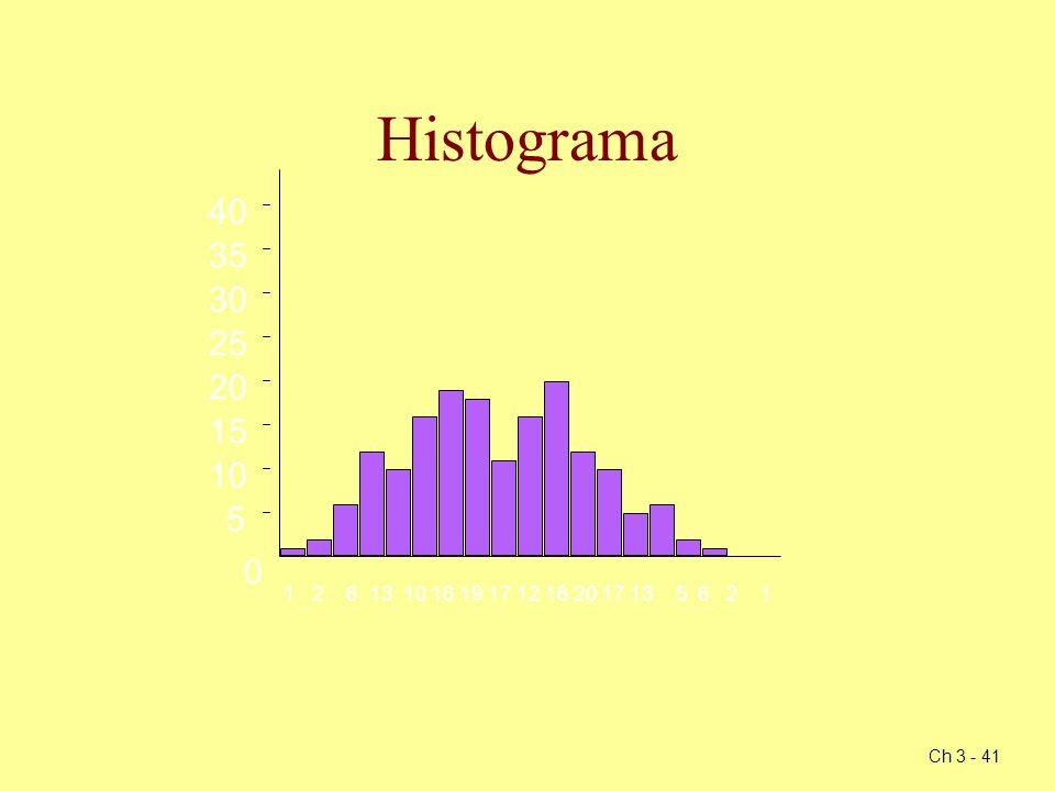 Histograma5. 10. 15. 20. 25. 30. 35. 40. 1 2 6 13 10 16 19 17 12 16 20 17 13 5 6 2 1.