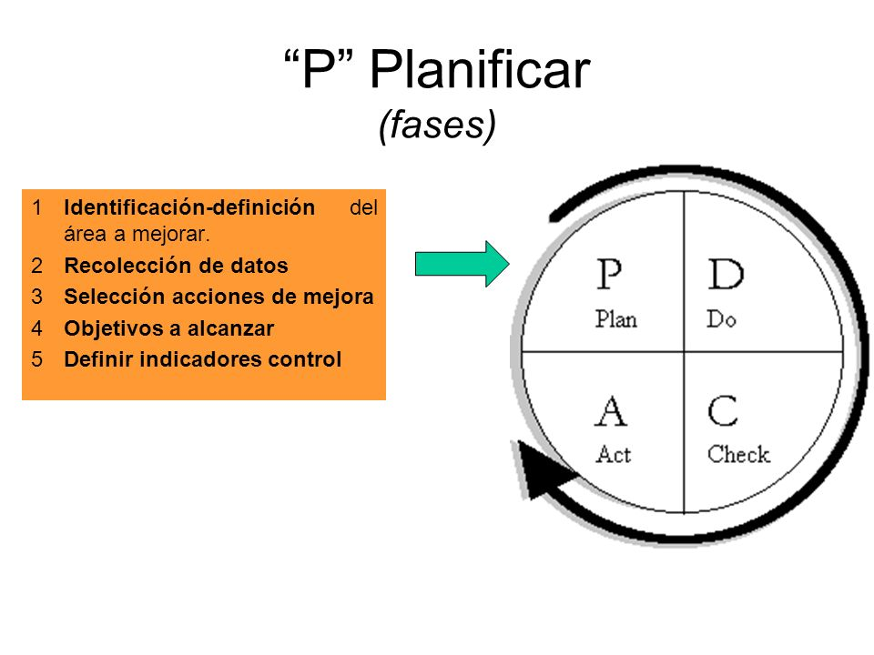 P Planificar (fases)