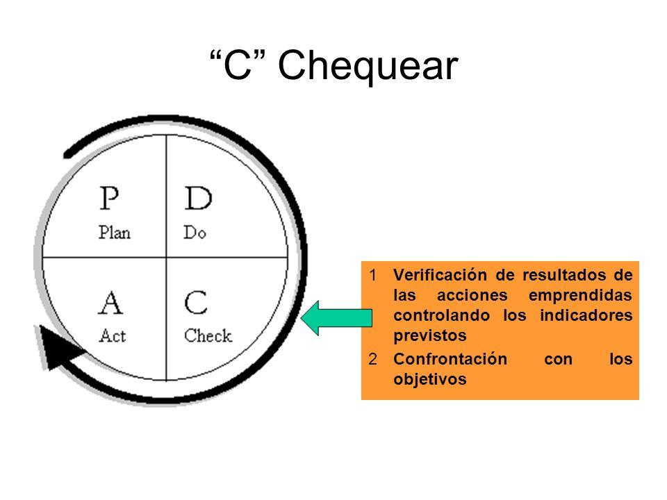 C ChequearVerificación de resultados de las acciones emprendidas controlando los indicadores previstos.