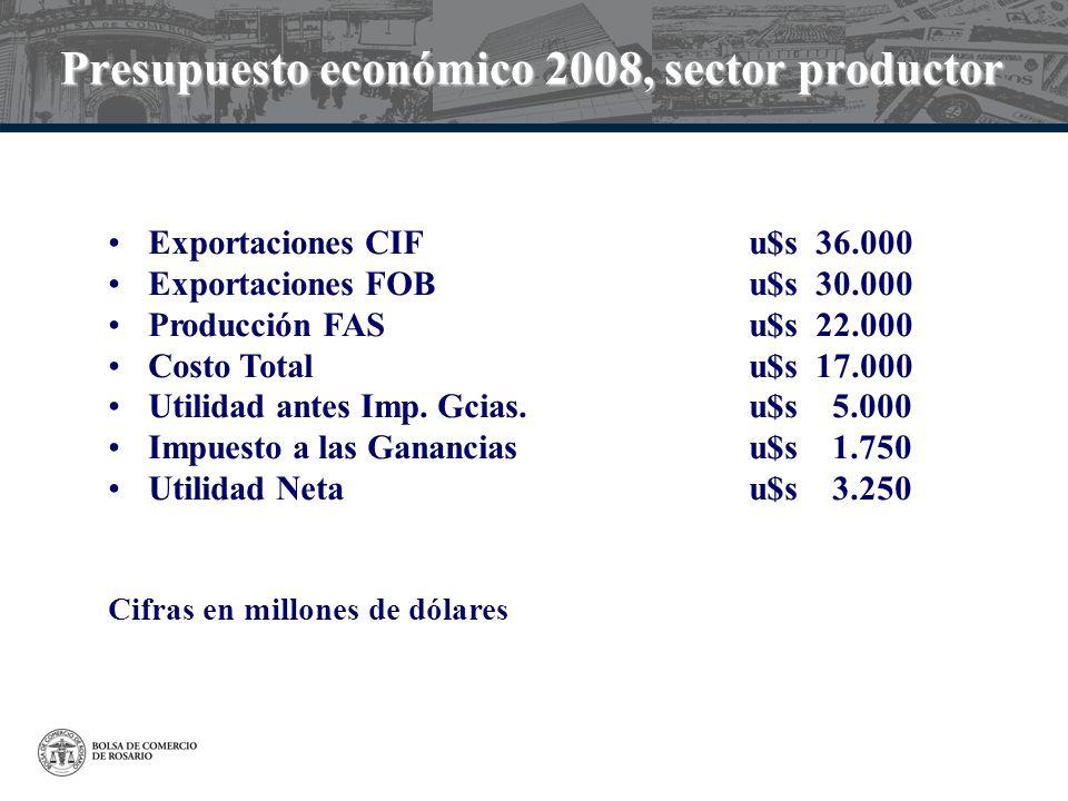 Presupuesto económico 2008, sector productor