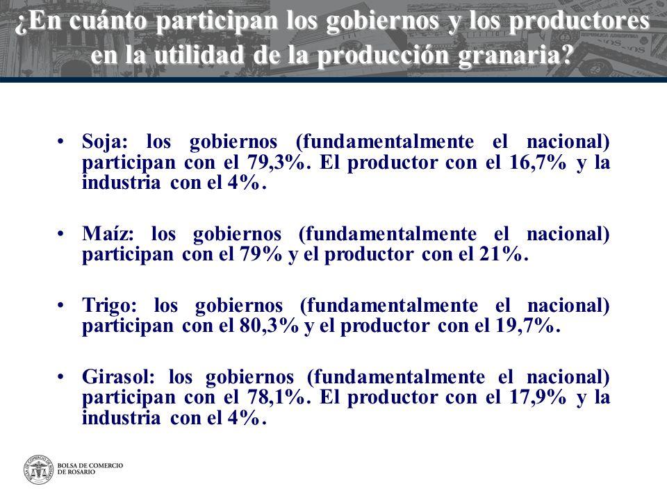¿En cuánto participan los gobiernos y los productores en la utilidad de la producción granaria